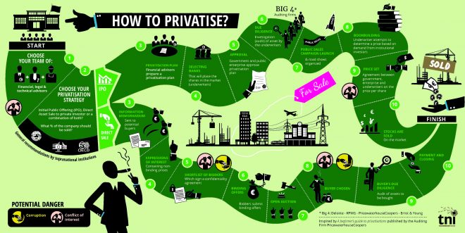 how_to_privatise_detailed